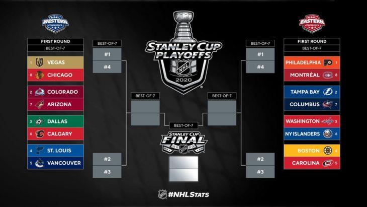 stanley-cup-bracket-2020